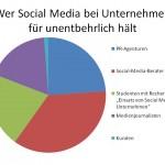 Wer Social Media bei Unternehmen für unentbehrlich hält